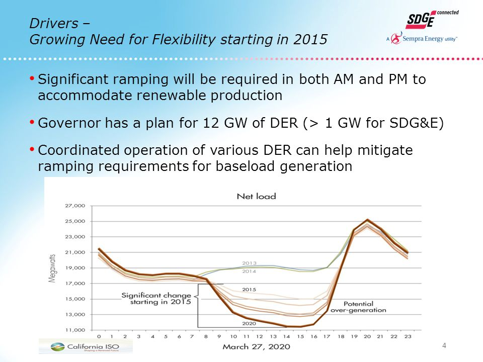 4 Drivers – Growing Need for Flexibility starting in 2015 Significant ramping will be required in both AM and PM to accommodate renewable production Governor has a plan for 12 GW of DER (> 1 GW for SDG&E) Coordinated operation of various DER can help mitigate ramping requirements for baseload generation