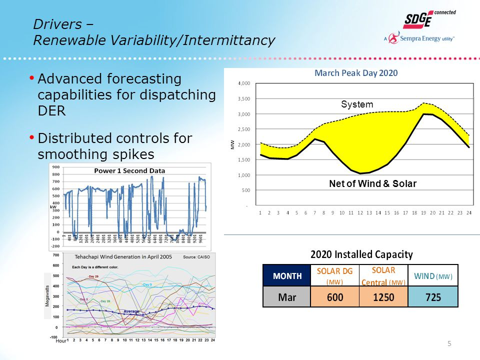 System Net of Wind & Solar 5 Drivers – Renewable Variability/Intermittancy Advanced forecasting capabilities for dispatching DER Distributed controls for smoothing spikes
