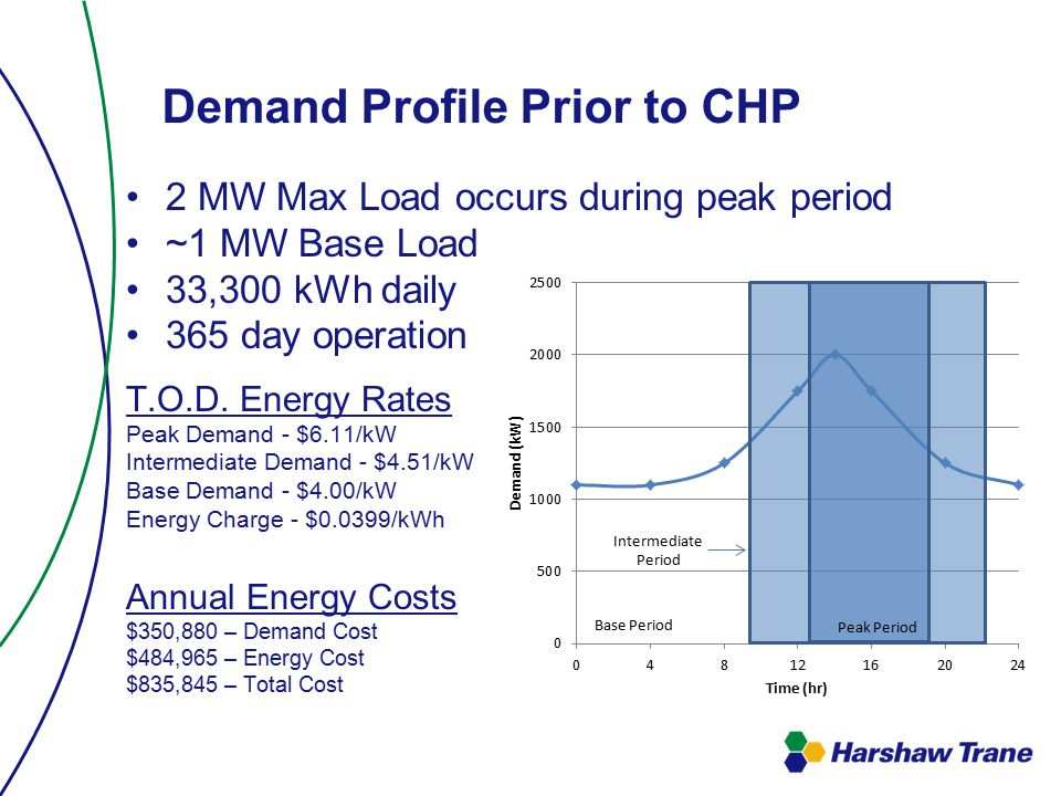 Demand Profile Prior to CHP 2 MW Max Load occurs during peak period ~1 MW Base Load 33,300 kWh daily 365 day operation T.O.D.