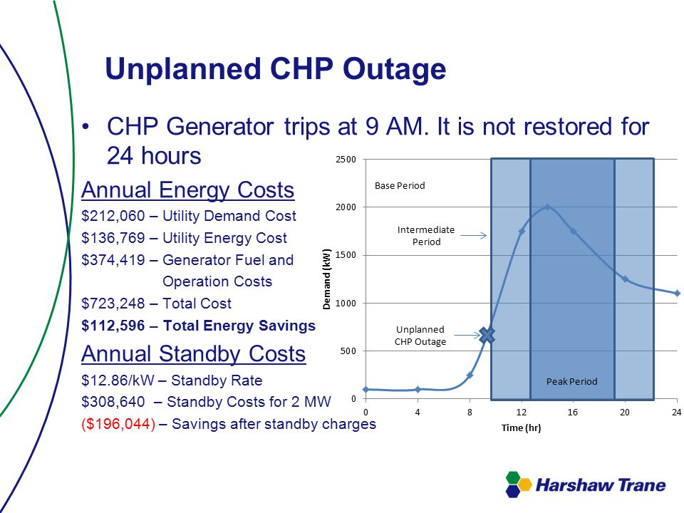 Unplanned CHP Outage CHP Generator trips at 9 AM.