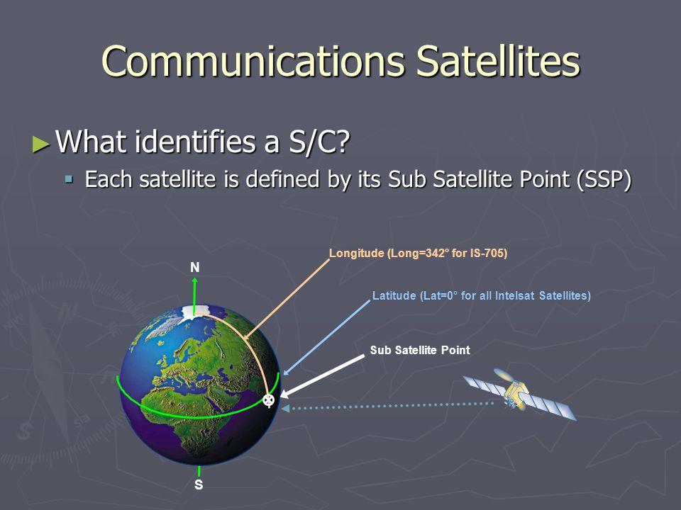 Satellite Communication Fundamentals  History of