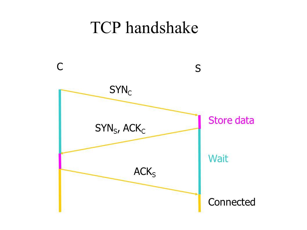 TCP Flooding  TCP handshake C S SYN C SYN S, ACK C ACK S