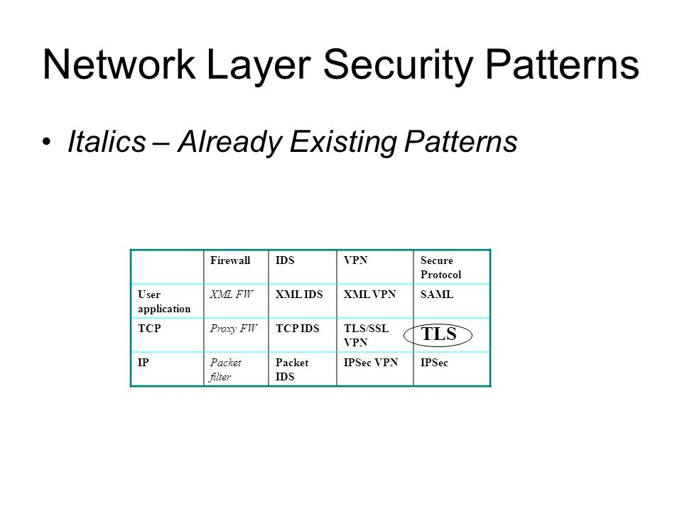 Network Layer Security Patterns Italics – Already Existing Patterns FirewallIDSVPNSecure Protocol User application XML FWXML IDSXML VPNSAML TCPProxy FWTCP IDSTLS/SSL VPN TLS IPPacket filter Packet IDS IPSec VPNIPSec