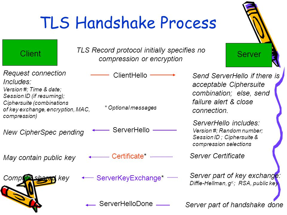 Client Server ClientHello TLS Handshake Process ServerHello Certificate* ServerKeyExchange* ServerHelloDone Request connection Includes: Version #; Time & date; Session ID (if resuming); Ciphersuite (combinations of key exchange, encryption, MAC, compression) Send ServerHello if there is acceptable Ciphersuite combination; else, send failure alert & close connection.