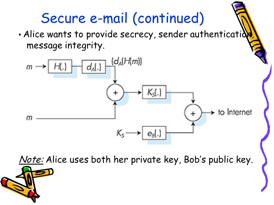 Secure  (continued) Alice wants to provide secrecy, sender authentication, message integrity.