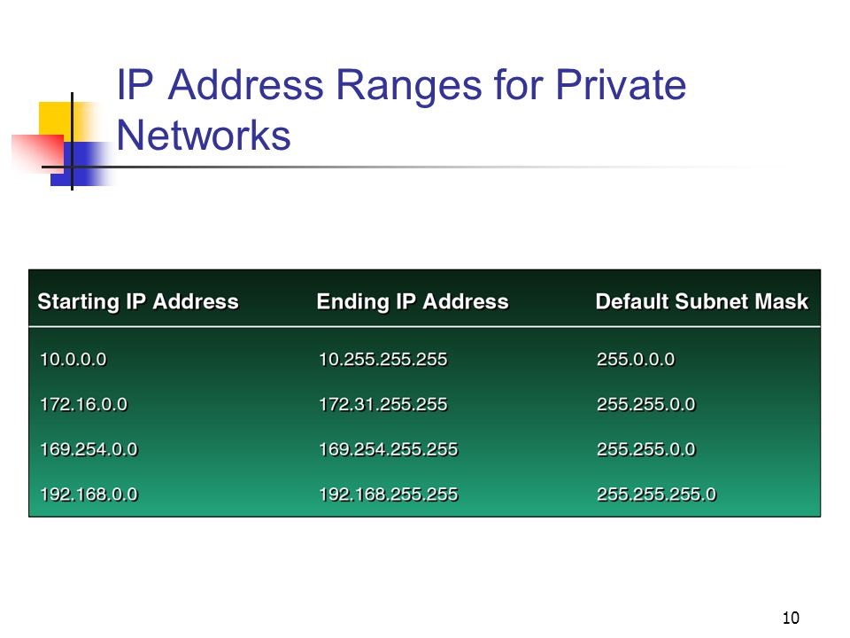10 IP Address Ranges for Private Networks