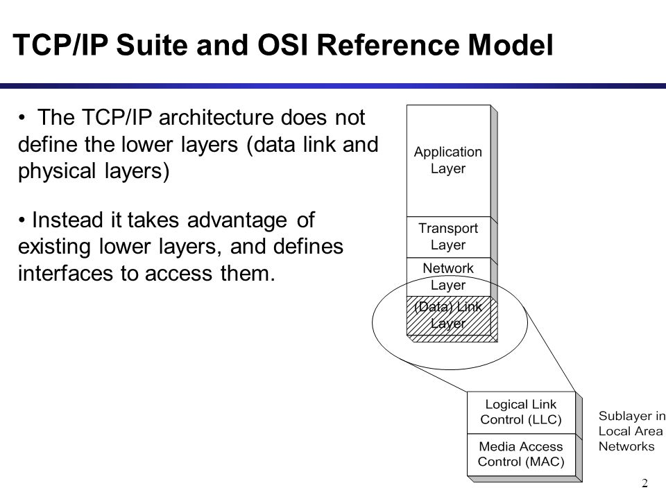 2 TCP/IP Suite and OSI Reference Model The TCP/IP architecture does not define the lower layers (data link and physical layers) Instead it takes advantage of existing lower layers, and defines interfaces to access them.