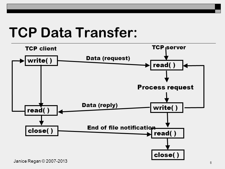 8 TCP Data Transfer: write( ) read( ) close( ) read( ) write( ) Process request close( ) Data (request) Data (reply) End of file notification TCP client TCP server