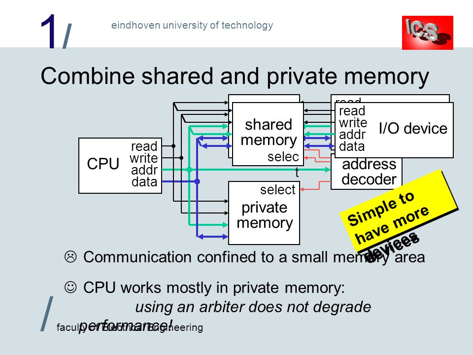 1/1/ / faculty of Electrical Engineering eindhoven university of technology Combine shared and private memory  Communication confined to a small memory area CPU works mostly in private memory: using an arbiter does not degrade performance.