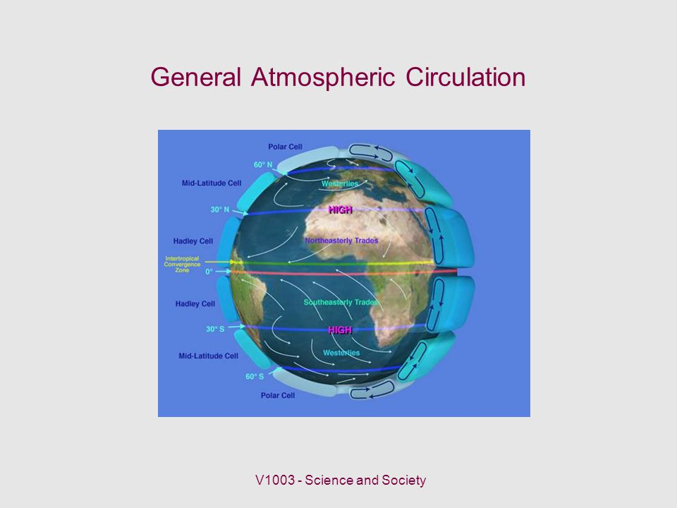General Atmospheric Circulation V Science and Society