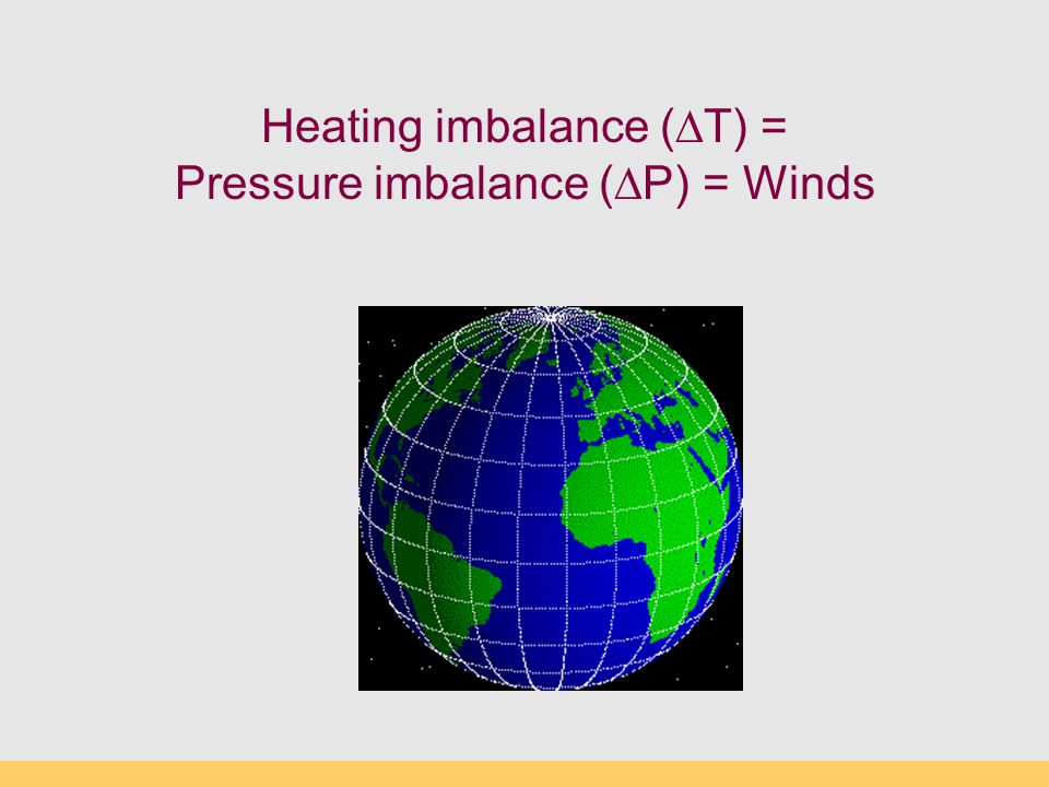 Heating imbalance (∆T) = Pressure imbalance (∆P) = Winds