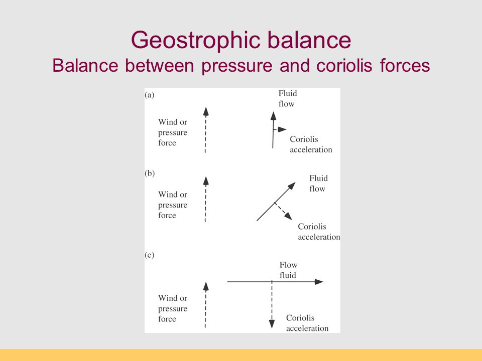 Geostrophic balance Balance between pressure and coriolis forces