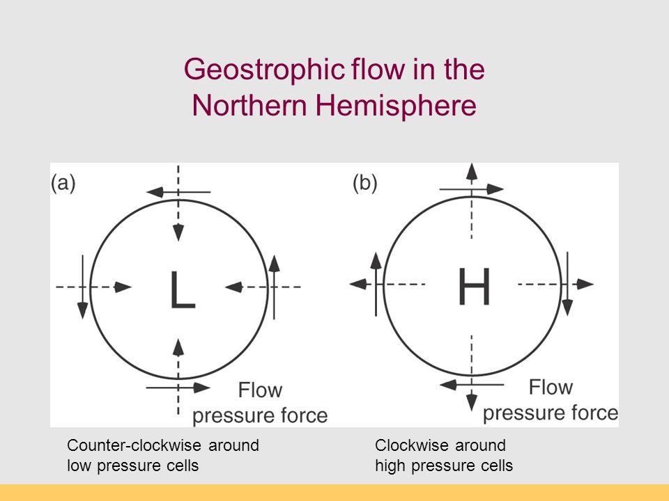 Geostrophic flow in the Northern Hemisphere Counter-clockwise around low pressure cells Clockwise around high pressure cells