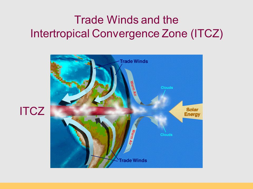 Trade Winds and the Intertropical Convergence Zone (ITCZ) ITCZ