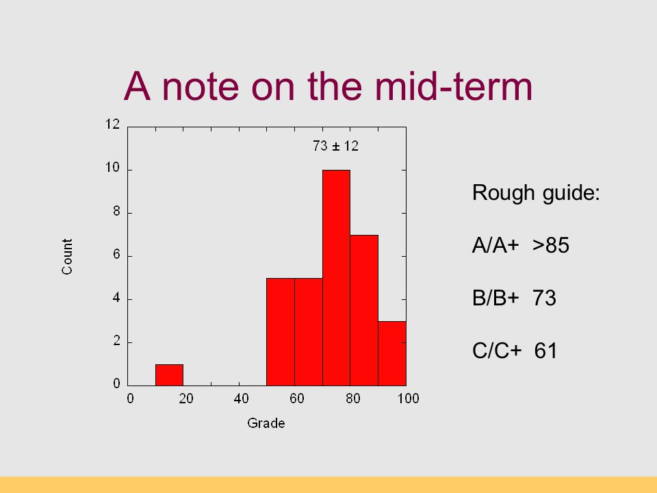 A note on the mid-term Rough guide: A/A+ >85 B/B+ 73 C/C+ 61
