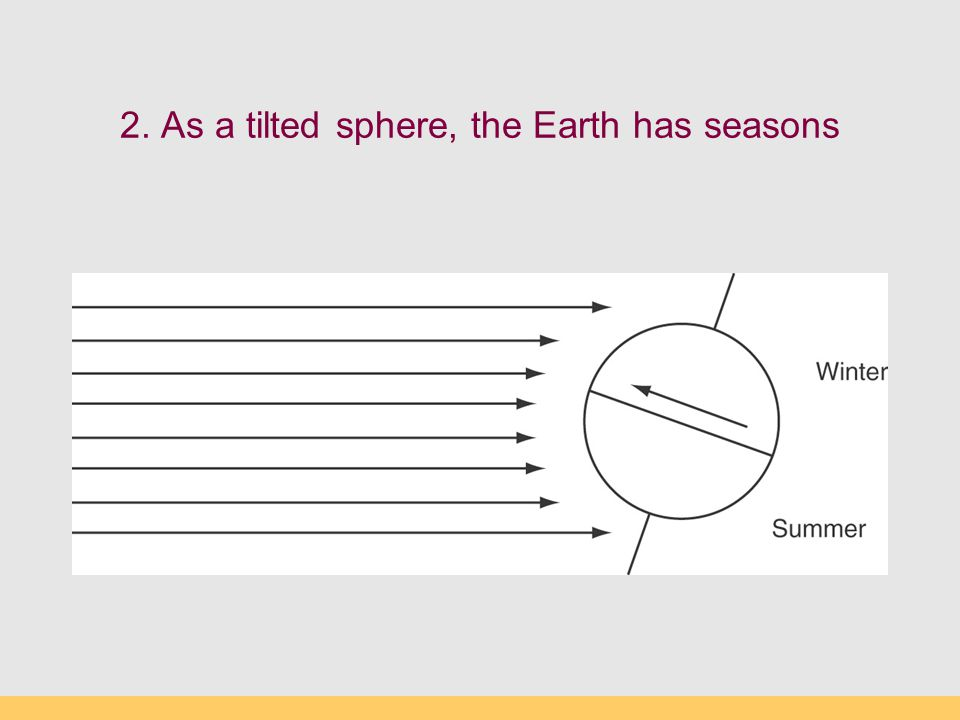 2. As a tilted sphere, the Earth has seasons