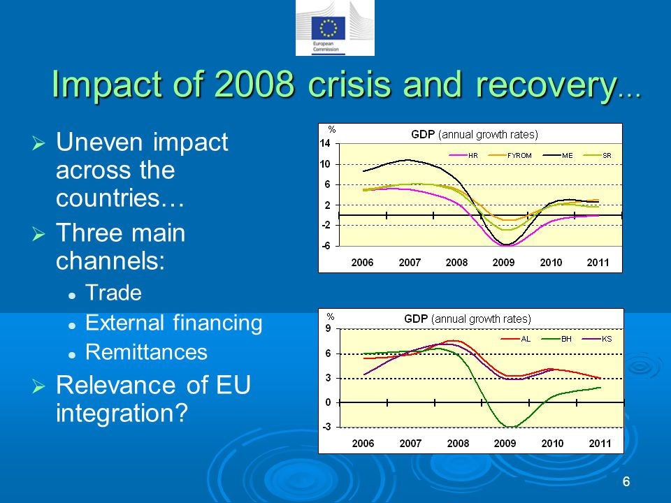 Impact of 2008 crisis and recovery …  Uneven impact across the countries…  Three main channels: Trade External financing Remittances  Relevance of EU integration.
