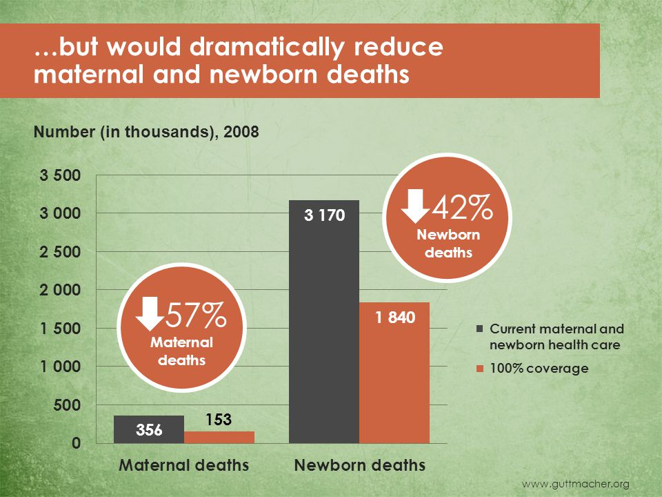 57% Maternal deaths 42% Newborn deaths …but would dramatically reduce maternal and newborn deaths Number (in thousands), 2008 Current maternal and newborn health care 100% coverage