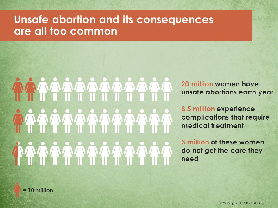 Unsafe abortion and its consequences are all too common 20 million women have unsafe abortions each year 8.5 million experience complications that require medical treatment 3 million of these women do not get the care they need = 10 million