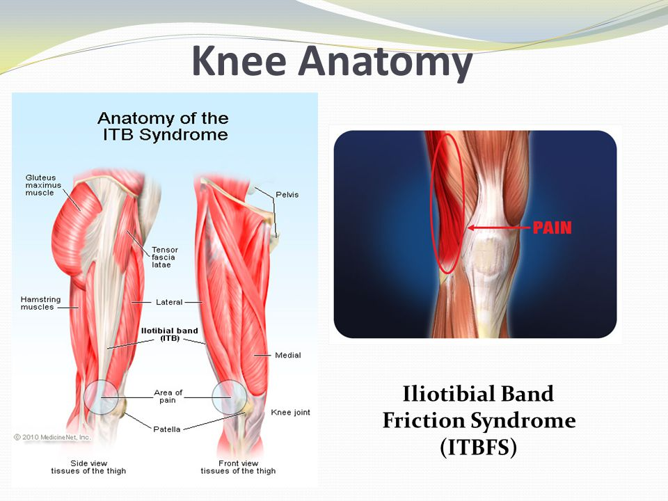 an overview of the iliotibial band friction syndrome a common athletic injury of the knee Iliotibial band friction syndrome (itbfs) is a common injury of the lateral aspect of the knee particularly in runners, cyclists and endurance sports a number of authors suggest that itbfs responds well to conservative treatment, however, much of this opinion appears anecdotal and not supported by evidence within the literature.