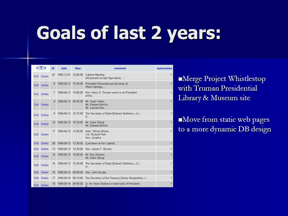 Goals of last 2 years: Move from static web pages to a more dynamic DB design Move from static web pages to a more dynamic DB design Merge Project Whistlestop with Truman Presidential Library & Museum site Merge Project Whistlestop with Truman Presidential Library & Museum site