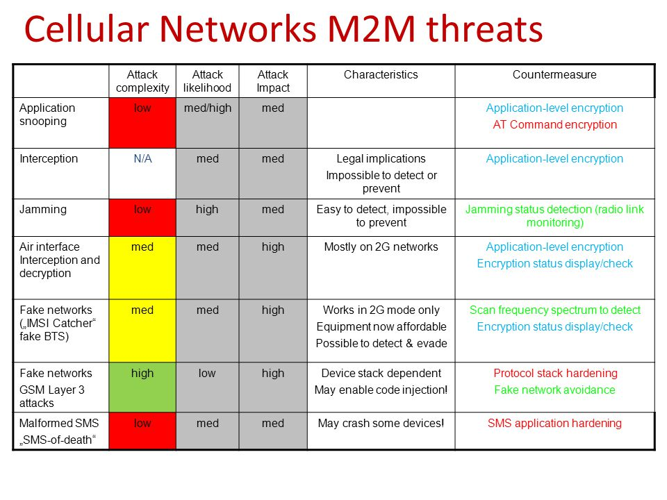 Common issues in M2M Applications security Group Name: WG4