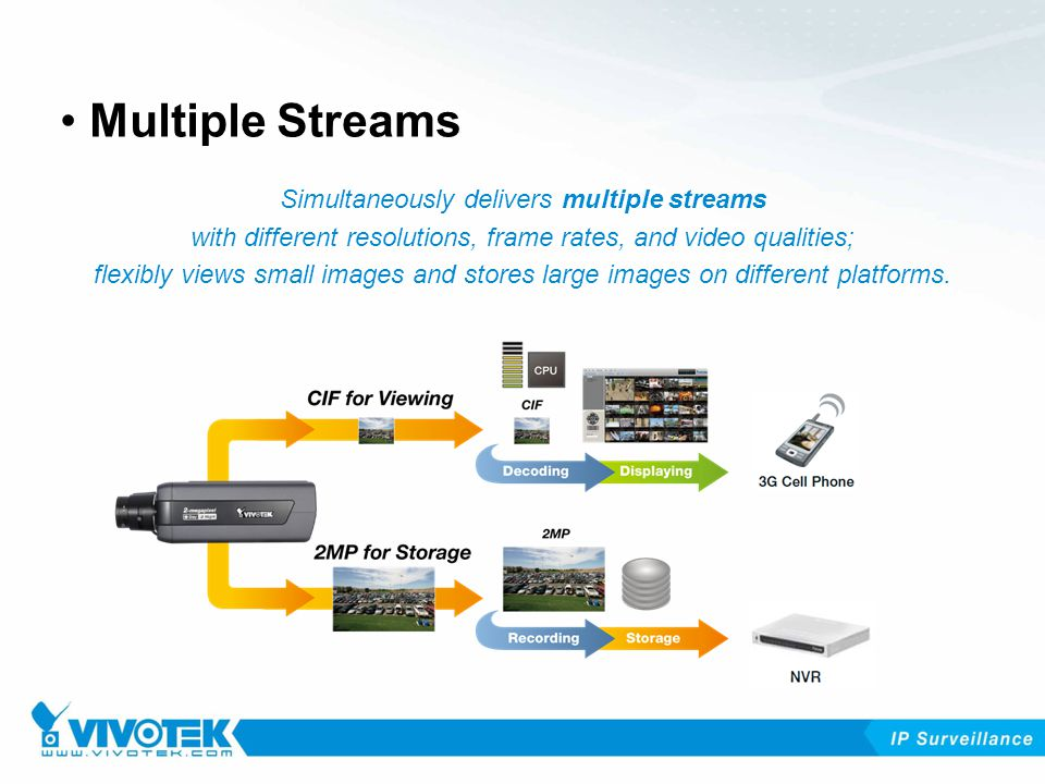 Simultaneously delivers multiple streams with different resolutions, frame rates, and video qualities; flexibly views small images and stores large images on different platforms.
