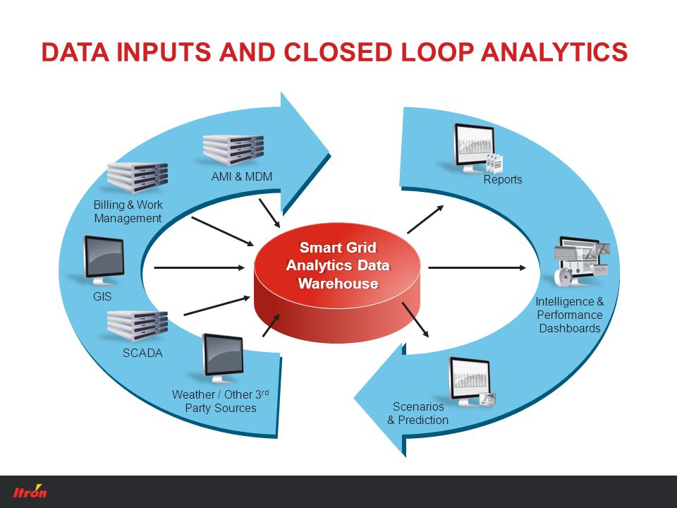 DATA INPUTS AND CLOSED LOOP ANALYTICS AMI & MDM SCADA Weather / Other 3 rd Party Sources GIS Billing & Work Management Reports Intelligence & Performance Dashboards Scenarios & Prediction Smart Grid Analytics Data Warehouse
