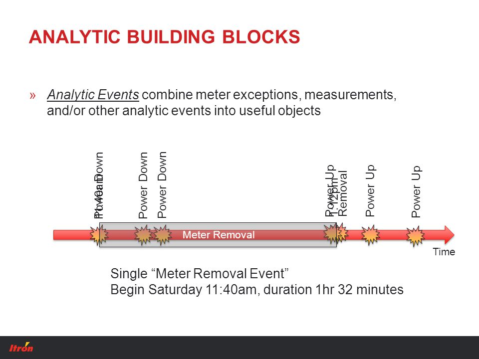 ANALYTIC BUILDING BLOCKS »Analytic Events combine meter exceptions, measurements, and/or other analytic events into useful objects Single Meter Removal Event Begin Saturday 11:40am, duration 1hr 32 minutes Power Down Power Up Removal Power Up Power Down11:40am 1:12pm Time Meter Removal