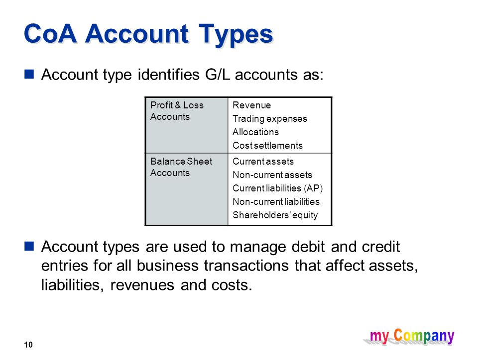 10 CoA Account Types Account type identifies G/L accounts as: Account types are used to manage debit and credit entries for all business transactions that affect assets, liabilities, revenues and costs.