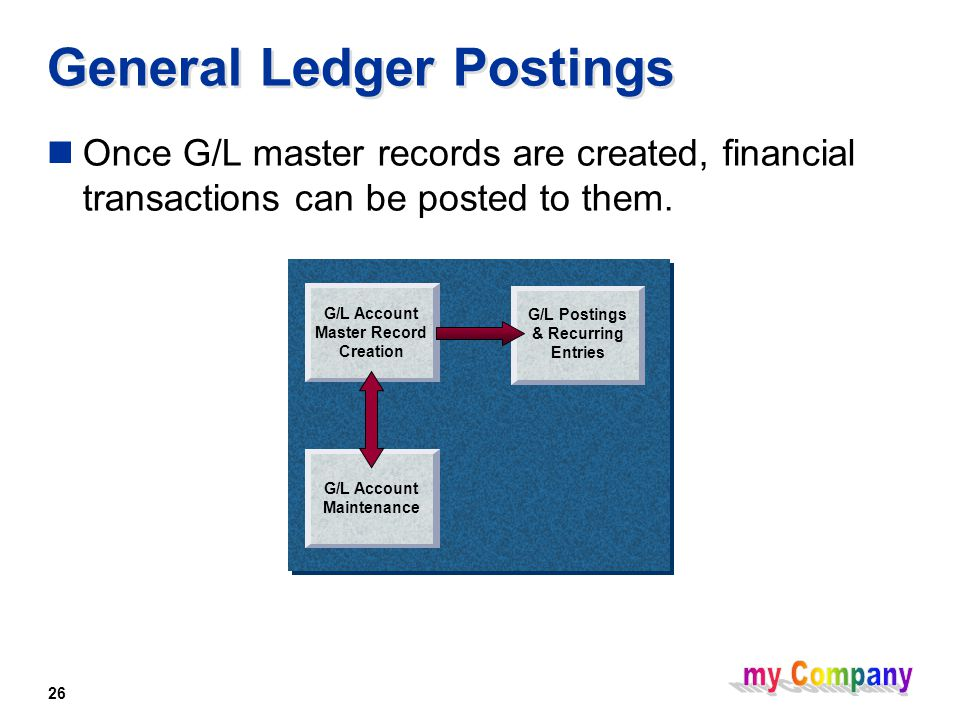 26 General Ledger Postings Once G/L master records are created, financial transactions can be posted to them.