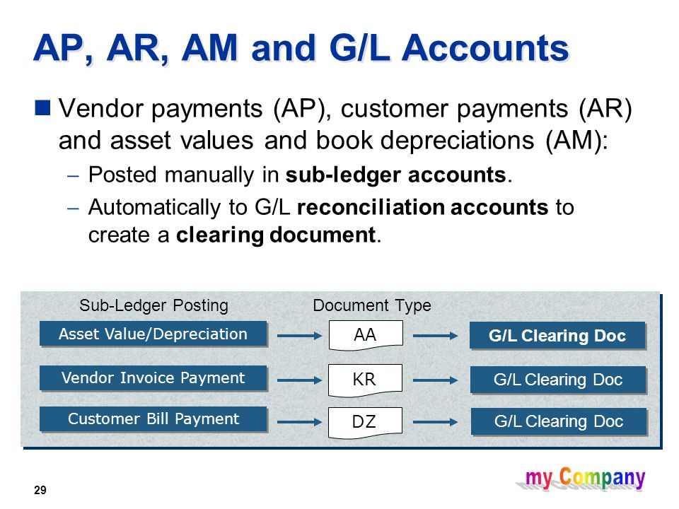 29 AP, AR, AM and G/L Accounts Vendor payments (AP), customer payments (AR) and asset values and book depreciations (AM):  Posted manually in sub-ledger accounts.