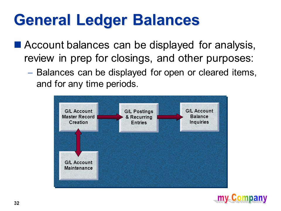 32 General Ledger Balances Account balances can be displayed for analysis, review in prep for closings, and other purposes:  Balances can be displayed for open or cleared items, and for any time periods.