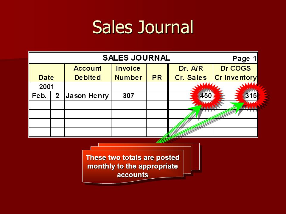 Sales Journal These two totals are posted monthly to the appropriate accounts