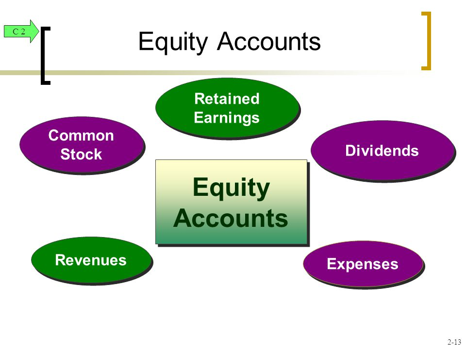 Equity Accounts Revenues Common Stock Dividends Expenses Equity Accounts C 2 Retained Earnings Retained Earnings 2-13