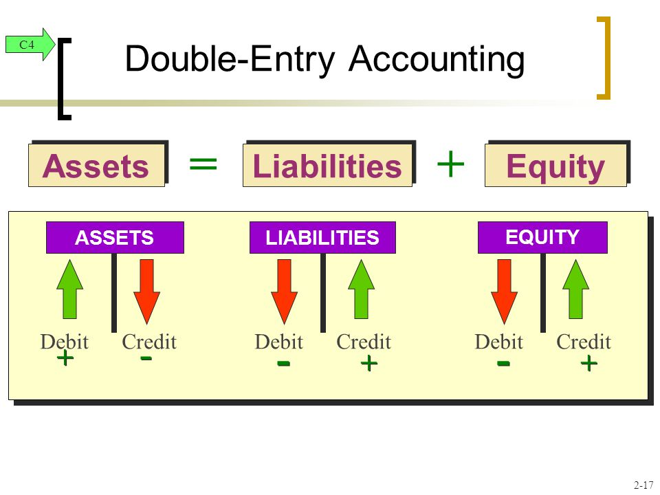 Liabilities Equity Assets =+ Double-Entry Accounting Debit Credit ASSETS + - LIABILITIES - + EQUITY - + C4 2-17