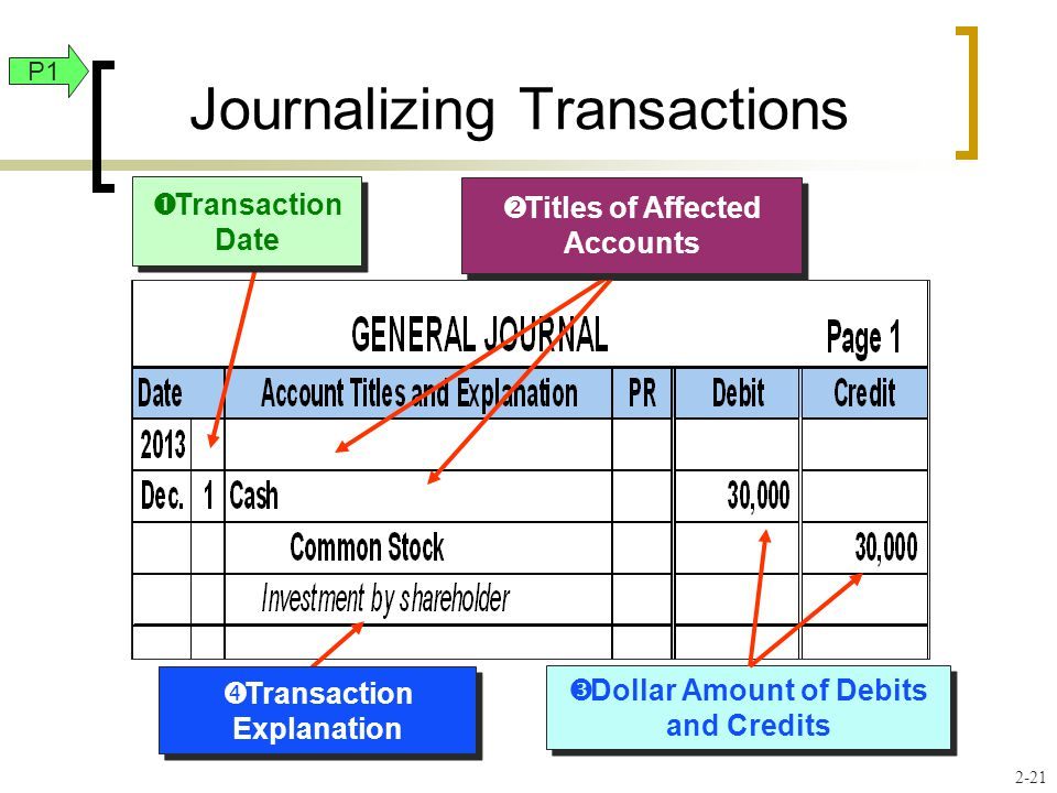  Dollar Amount of Debits and Credits Journalizing Transactions  Transaction Date  Transaction Explanation  Titles of Affected Accounts P1 2-21