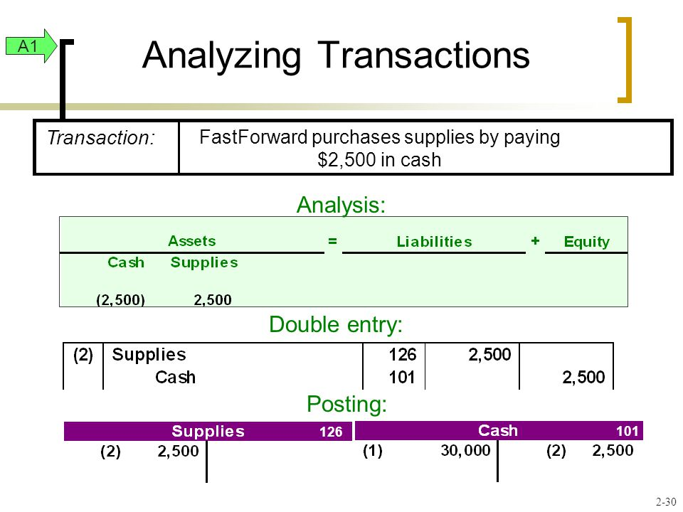 Analyzing Transactions Analysis: Double entry: Posting: A Transaction: FastForward purchases supplies by paying $2,500 in cash