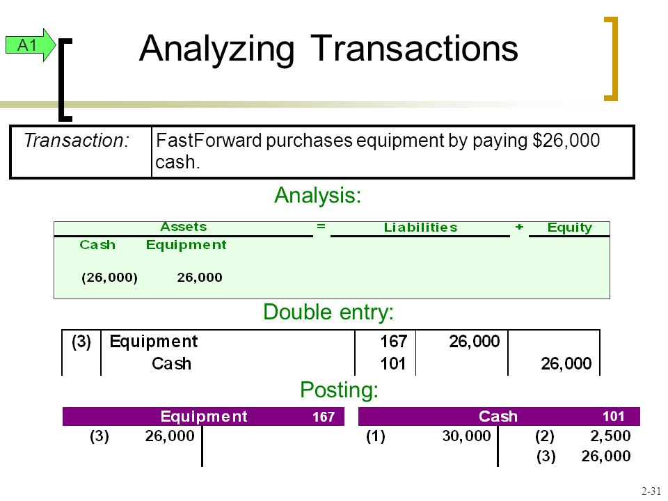 Analyzing Transactions Double entry: Posting: A1 Analysis: 2-31 Transaction: FastForward purchases equipment by paying $26,000 cash.