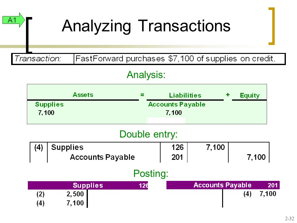 Analyzing Transactions Analysis: Double entry: Posting: A1 2-32