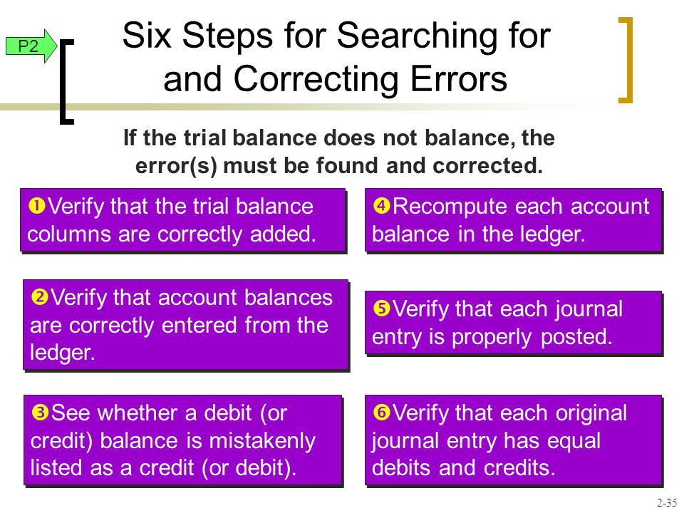 Six Steps for Searching for and Correcting Errors If the trial balance does not balance, the error(s) must be found and corrected.