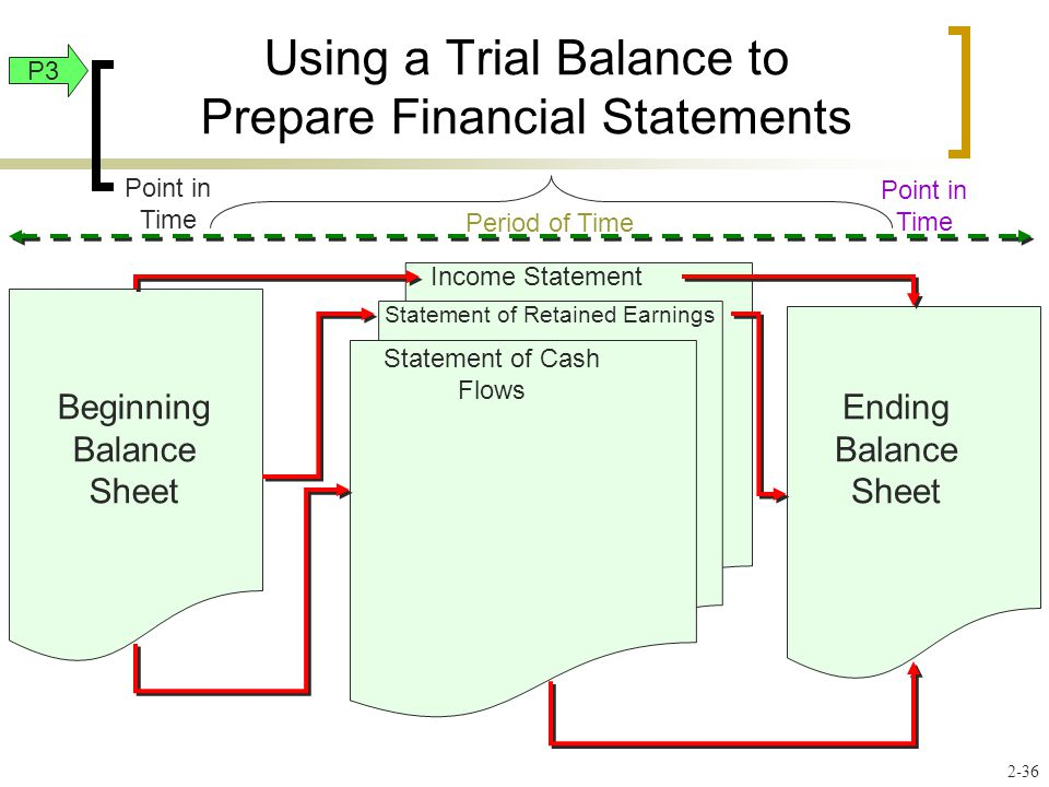 Using a Trial Balance to Prepare Financial Statements Statement of Cash Flows Income Statement Statement of Retained Earnings Beginning Balance Sheet Ending Balance Sheet Period of Time Point in Time P3 2-36