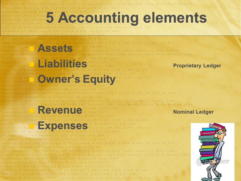 5 Accounting elements Assets Liabilities Proprietary Ledger Owner's Equity Revenue Nominal Ledger Expenses Assets Liabilities Proprietary Ledger Owner's Equity Revenue Nominal Ledger Expenses