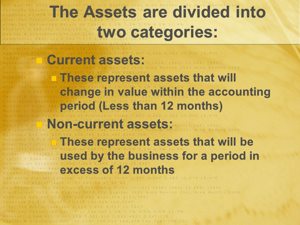 The Assets are divided into two categories: Current assets: These represent assets that will change in value within the accounting period (Less than 12 months) Non-current assets: These represent assets that will be used by the business for a period in excess of 12 months Current assets: These represent assets that will change in value within the accounting period (Less than 12 months) Non-current assets: These represent assets that will be used by the business for a period in excess of 12 months
