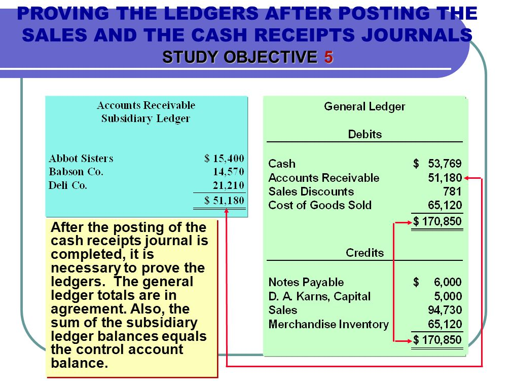 PROVING THE LEDGERS AFTER POSTING THE SALES AND THE CASH RECEIPTS JOURNALS STUDY OBJECTIVE 5 After the posting of the cash receipts journal is completed, it is necessary to prove the ledgers.