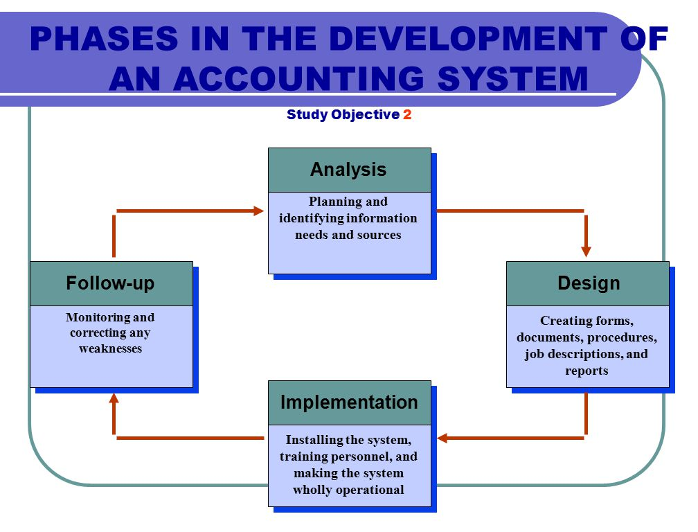 PHASES IN THE DEVELOPMENT OF AN ACCOUNTING SYSTEM Study Objective 2 Analysis Follow-upDesign Implementation Planning and identifying information needs and sources Monitoring and correcting any weaknesses Creating forms, documents, procedures, job descriptions, and reports Installing the system, training personnel, and making the system wholly operational