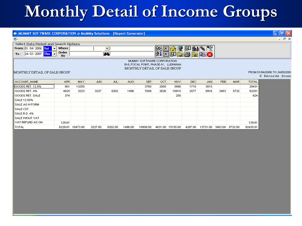 Monthly Detail of Income Groups