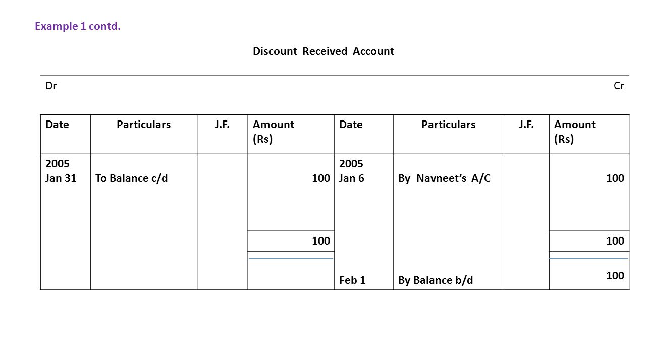 Discount Received Account DrCr DateParticularsJ.F.Amount (Rs) DateParticularsJ.F.Amount (Rs) 2005 Jan 31To Balance c/d Jan 6 Feb 1 By Navneet's A/C By Balance b/d 100 Example 1 contd.
