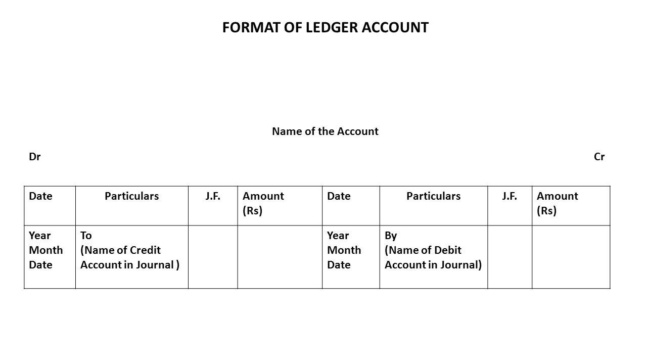 FORMAT OF LEDGER ACCOUNT Name of the Account DrCr DateParticularsJ.F.Amount (Rs) DateParticularsJ.F.Amount (Rs) Year Month Date To (Name of Credit Account in Journal ) Year Month Date By (Name of Debit Account in Journal)