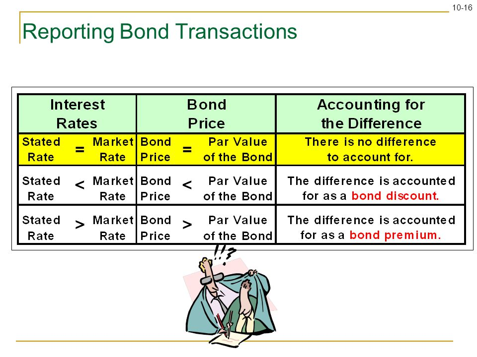 10-16 Reporting Bond Transactions = < > = < >